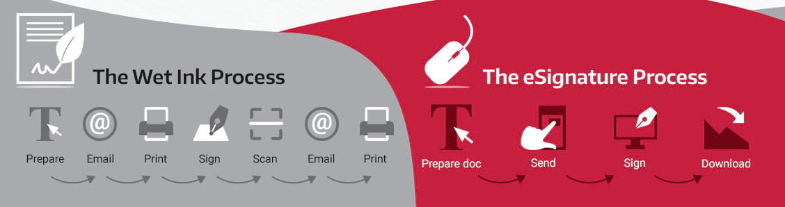 The e-Signature Process
